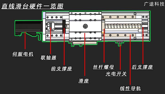 直線滑台硬件一览图_廣途科技